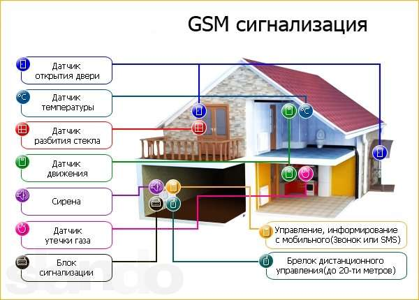 gsm сигнализация с видеокамерой датчиком температуры проводная беспроводная автономная охранная система