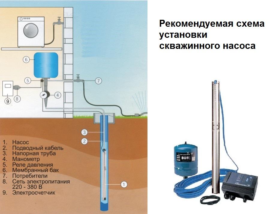 Монтаж погружного насоса в скважину
