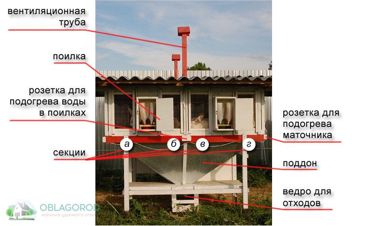 Конструкция мини-фермы